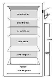 Conservation des aliments dans le frigo - Comment transporter un frigo ...